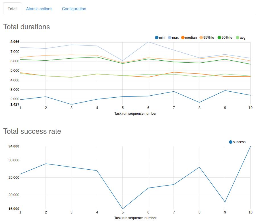 Sitemap Index Trend1: Rally 1.0.1~dev18 Documentation